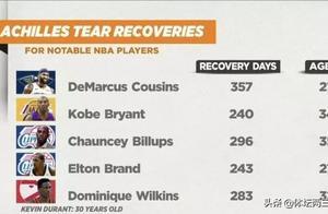 NBA消息汇总:杜兰特手术成功、欧文成为自由球员、浓眉想去湖人
