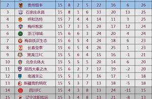 中甲最新积分榜:带刀后卫世界波梅开二度!陕西取2连胜升至第11