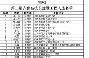 最新一批齐鲁名师、名校长公示,青岛59人上榜(名单)