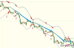 如何妙用布林线指标,规避追单的风险,把握住可行的利润?