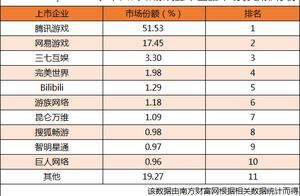 2009Q1中国网游上市企业市场份额排行榜,腾讯游戏市场份额超50%