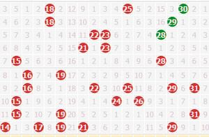 【彩博士】双色球第057期定位推荐和分析