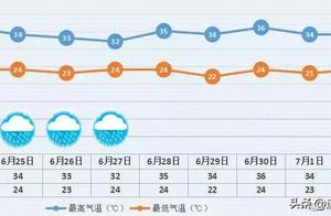 """高温蓝色预警!北京开启""""烧烤""""模式!收好2019全国十佳避暑城市"""