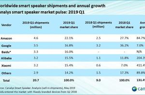 百度旗下小度智能音箱市场份额升至国内第一,全球前三