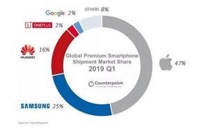2019年Q1季度全球高端智能手机市场下滑8%,苹果占47%的份额