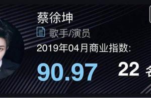 商业价值跌了!蔡徐坤领衔男团女团撤出榜单前列