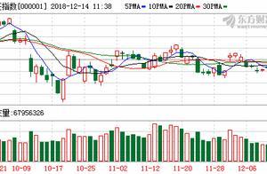A股三大股指震荡下跌:环保股逆市活跃 5G概念股领跌