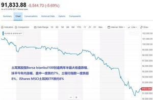 土耳其危机再临,股汇债暴跌!
