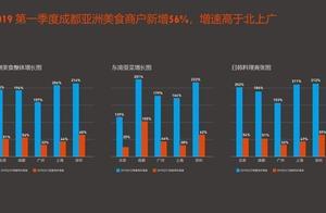 口碑饿了么发布《餐饮消费大数据暨成都口碑榜》: 成都人吃外国菜也爱涮火锅,外地游客最爱啃鸡爪