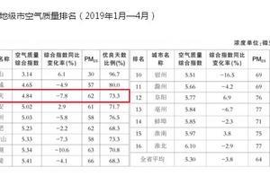 1至4月全省16个地级市空气质量排名揭晓 安庆位列前三