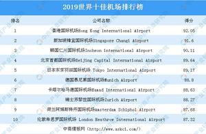 2019年世界十佳机场榜单出炉:香港国际机场位列榜首