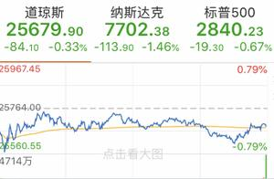 美三大股指全线下跌 芯片股迎至暗时刻 比特币升破8000美元