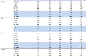 暴风雨将至!美银大幅下调全球债券收益率目标