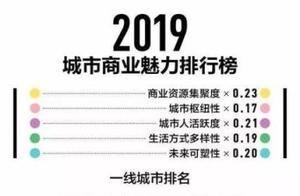 霸气!2019新一线城市排名:成都叕排名第一