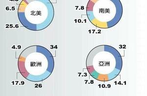 国际市场份额苹果2个第一、三星4个第一 华为欧洲占比最高
