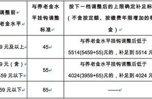 北京企退人员养老金人增上调220元左右 15日发放到位