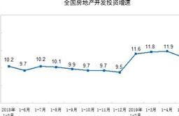 重磅经济数据出炉!前5月房地产开发投资同比增11.2%