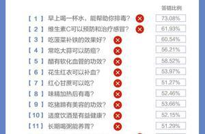 """常识=常错?数据显示超5成中国人对于食品安全认知存""""误区"""""""