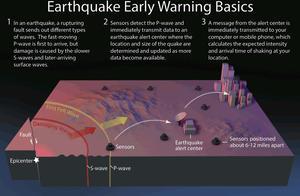 地震预警简史:150年前的敲钟设想,如今实现得怎样了?