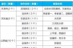 """环境部通报水环境红黑榜:山西居""""差生""""名单之首"""