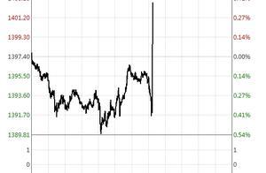 美联储之夜!鲍威尔国会证词公布,美元跳水,黄金跳涨突破1400