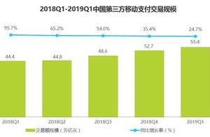 2019Q1中国第三方支付份额:支付宝遥遥领先微信