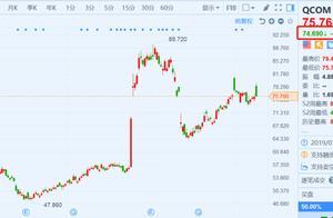 又被罚了!高通(QCOM)盘前跌1.4% 遭欧盟罚款2.42亿欧元