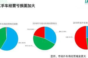 中国二手车大会 | 做二手车,你是亏损的吗?