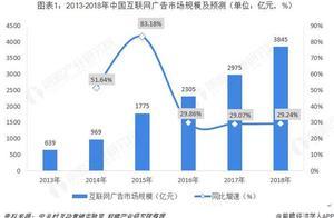2018年中国互联网广告行业现状及竞争格局分析  BAT占据前三 市场份额合计达72.46% 同时新势力强势崛起