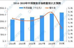 2019年中国服装行业细分市场规模预测:女装仍占据最大份额