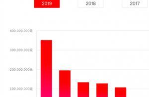 中业兴融2019年成交额逐月下滑 曾卷入合同诈骗案风控被质疑