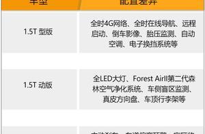 长安CS85 COUPE 1.5T版将推出三款车型 6月3日上市/死磕星越