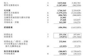 总营收增长9%、互联网宣发首盈利,阿里影业交出寒冬亮眼成绩单?