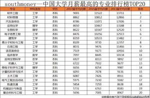 中国大学各专业平均月薪排行榜丨月薪相差超过7000元