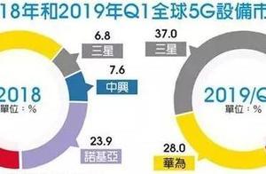 全球5G设备市场份额排名:三星反超华为成第一