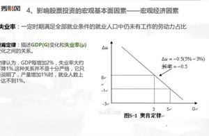 影响股票价格的基本因素:宏观经济因素3