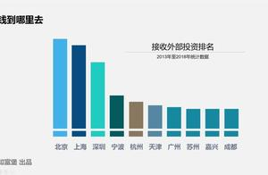钱都爱往哪跑?统计发现,中国企业的钱都涌入了这个方形区域里