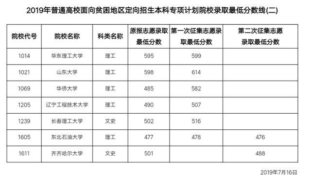 报名陕西省面向贫困地区定向招生专项计划的考生是不是不能自己选专业