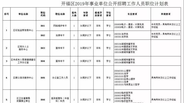 2016湖南长沙开福区事业单位招聘报名和资格初审