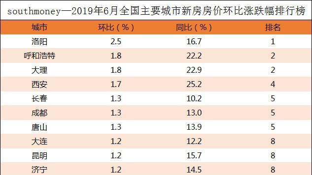 全国房价最高的城市是哪里