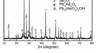 中南学在处理含砷固废时能把砷标准化提纯砷吗