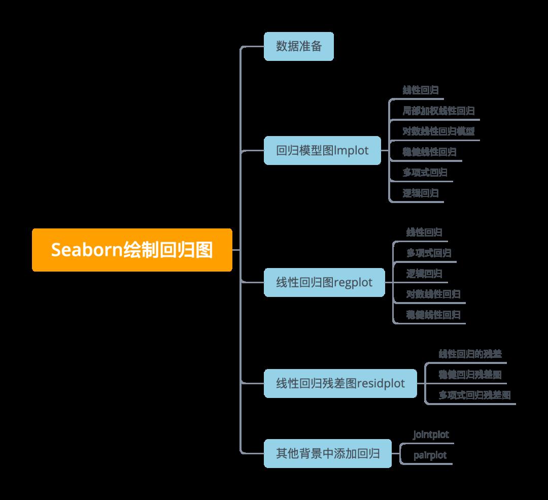 太厉害了!Seaborn也能做多种回归分析,统统只需一行代码