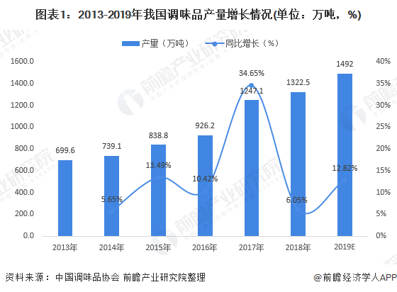 2020年调味品行业发展现状分析 行业稳定增长 呈现一超多强局面