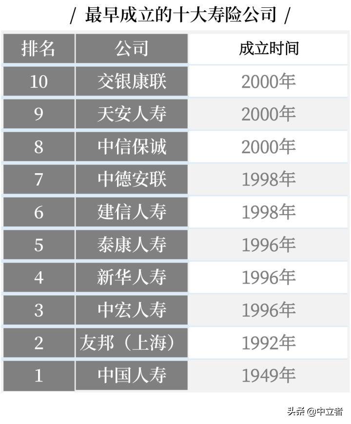 最新中國十大保險公司排名(按金融行