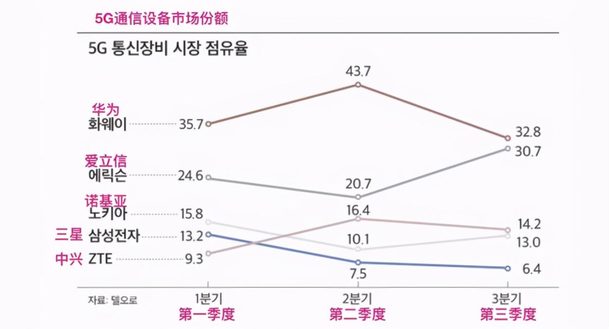 5G通信设备市场排名,华为第一、爱立
