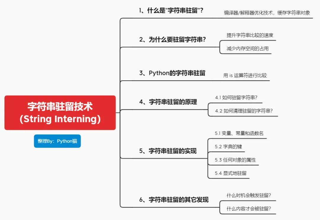 深入 Python 解释器源码,我终于搞明白了字符串驻留的原理
