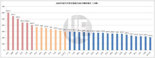 2020汽车保有量排名:31城超200万,普及度孰高孰低?