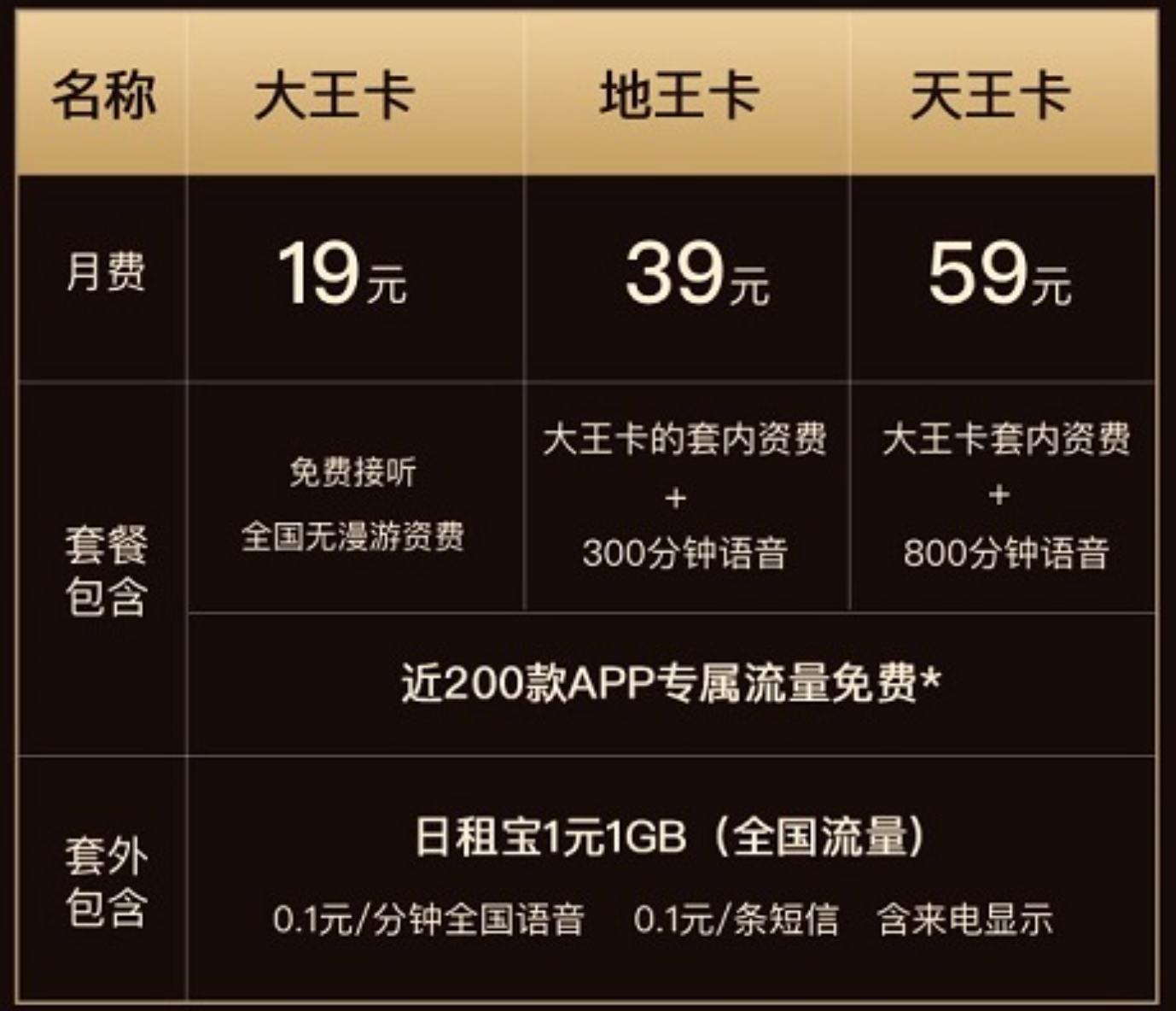学生申请攻略:腾讯大王卡套餐介绍详