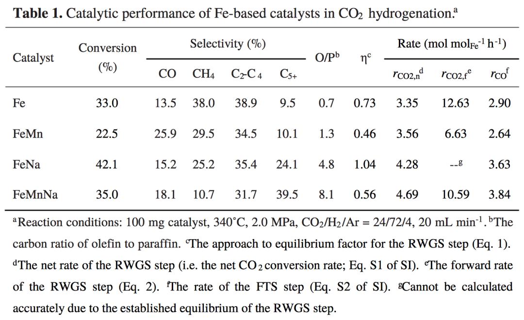 铁催化CO2加氢制烯烃取得新突破!