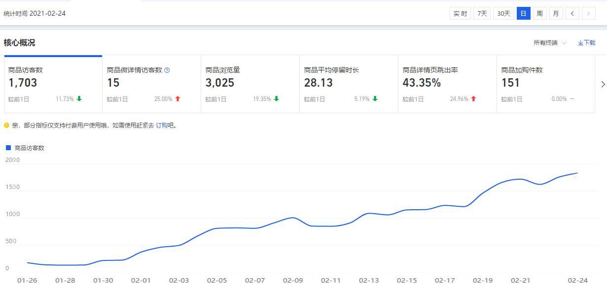 淘寶網店利用競品數據,新品提升搜索流量究竟要從哪些方面著手
